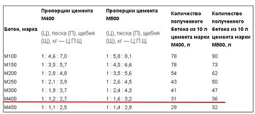 Табела пропорције табеле 2